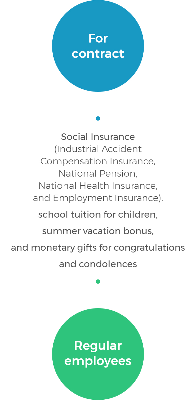 For contract, Regular employees - Social Insurance(Industrial Accident Compensation Insurance, National Pension, National Health Insurance, and Employment Insurance), school tuition for children, summer vacation bonus, and monetary gifts for congratulations and condolences